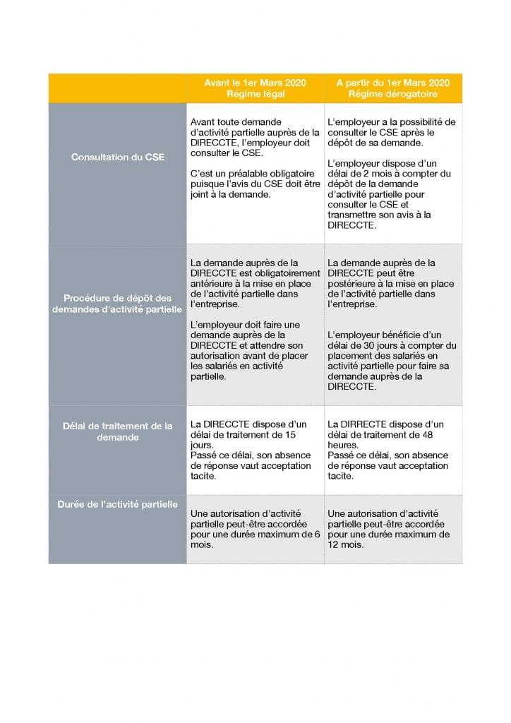 ACTIVITE-PARTIELLE_Page_1-724x1024 Publication ordonnances Etat d'urgence sanitaire