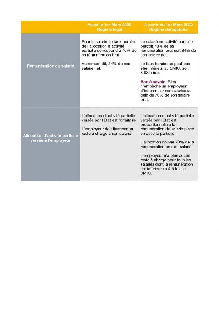 ACTIVITE-PARTIELLE_Page_2-724x1024 Publication ordonnances Etat d'urgence sanitaire